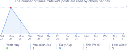 How many times midelka's posts are read daily