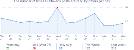 How many times SCBaker's posts are read daily
