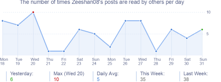 How many times Zeeshan08's posts are read daily