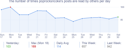 How many times poprocksncoke's posts are read daily