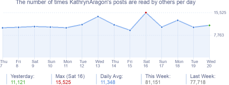 How many times KathrynAragon's posts are read daily