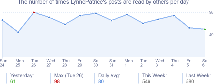 How many times LynnePatrice's posts are read daily