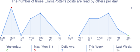 How many times EmmaPotter's posts are read daily