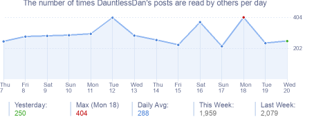 How many times DauntlessDan's posts are read daily