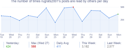 How many times rugrats2001's posts are read daily