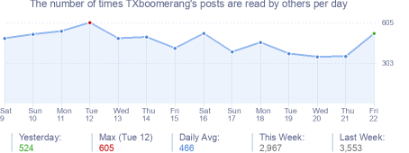 How many times TXboomerang's posts are read daily