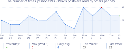 How many times jdtshope1980/1962's posts are read daily