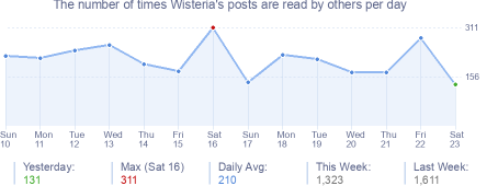 How many times Wisteria's posts are read daily