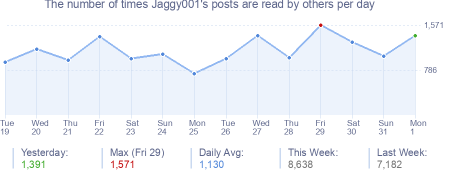 How many times Jaggy001's posts are read daily