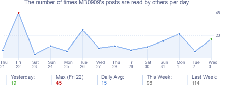 How many times MB0909's posts are read daily