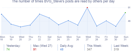 How many times BVG_Steve's posts are read daily
