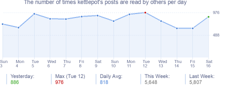 How many times kettlepot's posts are read daily