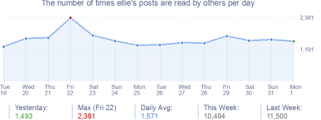 How many times ellie's posts are read daily