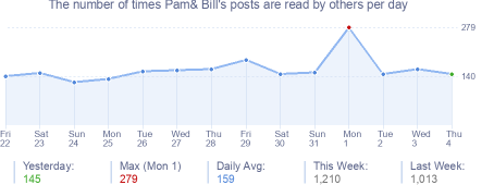 How many times Pam& Bill's posts are read daily