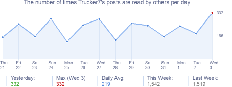 How many times Trucker7's posts are read daily