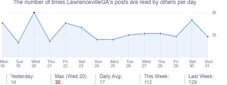 How many times LawrencevilleGA's posts are read daily