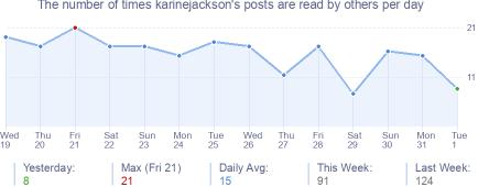 How many times karinejackson's posts are read daily