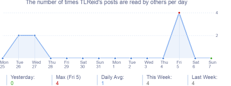 How many times TLReid's posts are read daily
