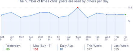 How many times chris's posts are read daily
