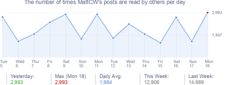 How many times MattCW's posts are read daily