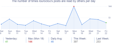 How many times louroclou's posts are read daily