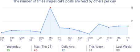How many times majesticat's posts are read daily