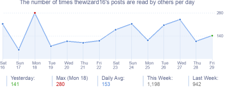 How many times thewizard16's posts are read daily