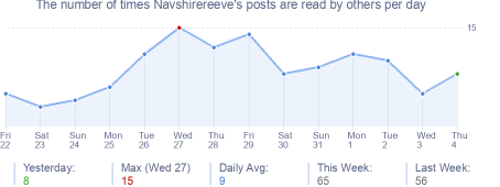 How many times Navshirereeve's posts are read daily