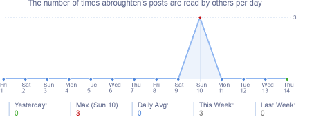 How many times abroughten's posts are read daily