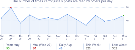 How many times carrot juice's posts are read daily
