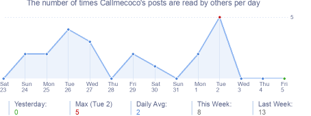 How many times Callmecoco's posts are read daily