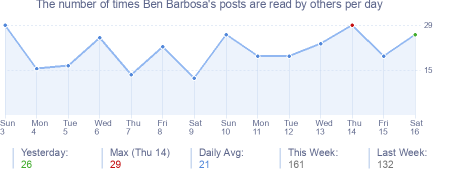 How many times Ben Barbosa's posts are read daily