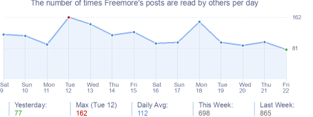 How many times Freemore's posts are read daily