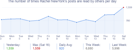 How many times Rachel NewYork's posts are read daily