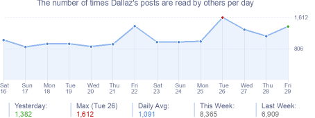 How many times Dallaz's posts are read daily