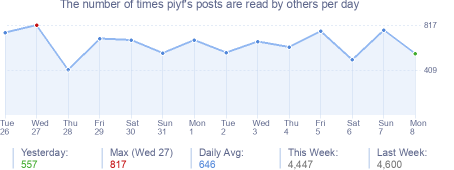 How many times piyf's posts are read daily