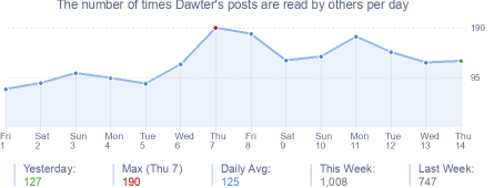 How many times Dawter's posts are read daily