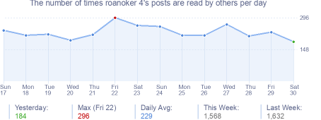 How many times roanoker 4's posts are read daily