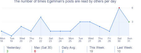 How many times Egehman's posts are read daily