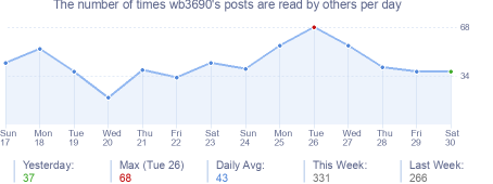 How many times wb3690's posts are read daily