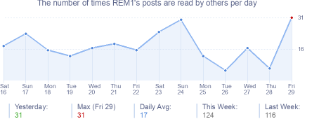 How many times REM1's posts are read daily