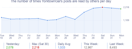 How many times YorktownGal's posts are read daily