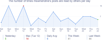 How many times mswinendine's posts are read daily
