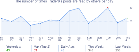 How many times Trader8's posts are read daily