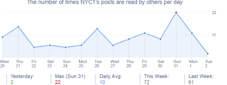 How many times NYC1's posts are read daily