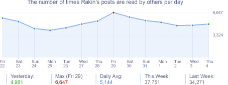 How many times Rakin's posts are read daily