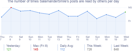 How many times SalamanderSmile's posts are read daily