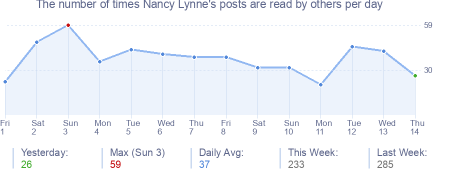 How many times Nancy Lynne's posts are read daily