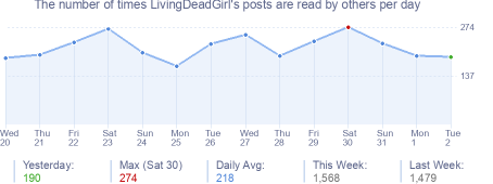 How many times LivingDeadGirl's posts are read daily