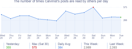 How many times Calvinist's posts are read daily